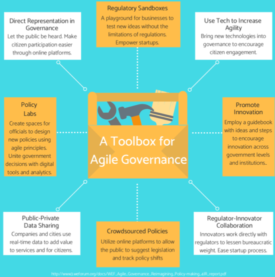 A toolbox for agile governance includes eight key pieces.